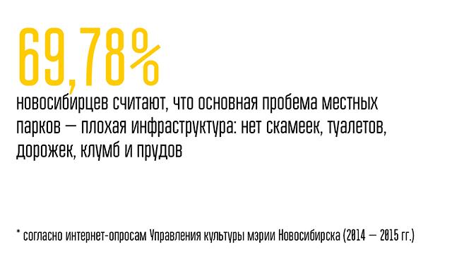 Статистика по новосибирским паркам